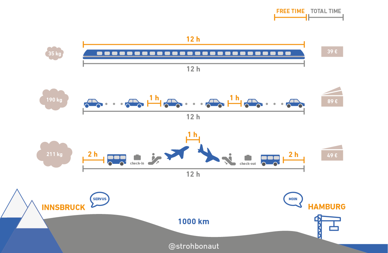 Eine Grafik auf der Auto, Flugzeug und Zug verglichen werden